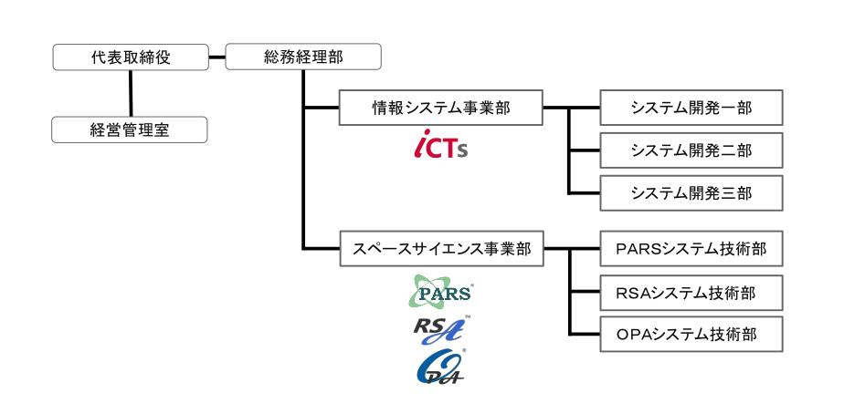株式会社 情報科学テクノシステム(ISTS) 組織構成